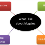 Blogging – Using the process writing approach